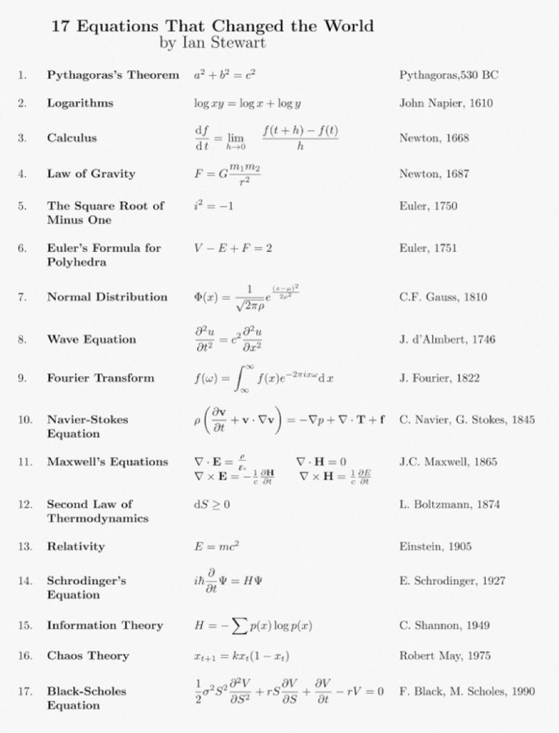 ecuacionescambiaronhistoria