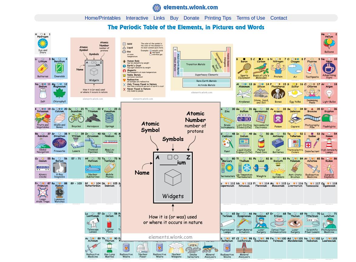 La tabla periódica y dónde podemos encontrar cada elemento