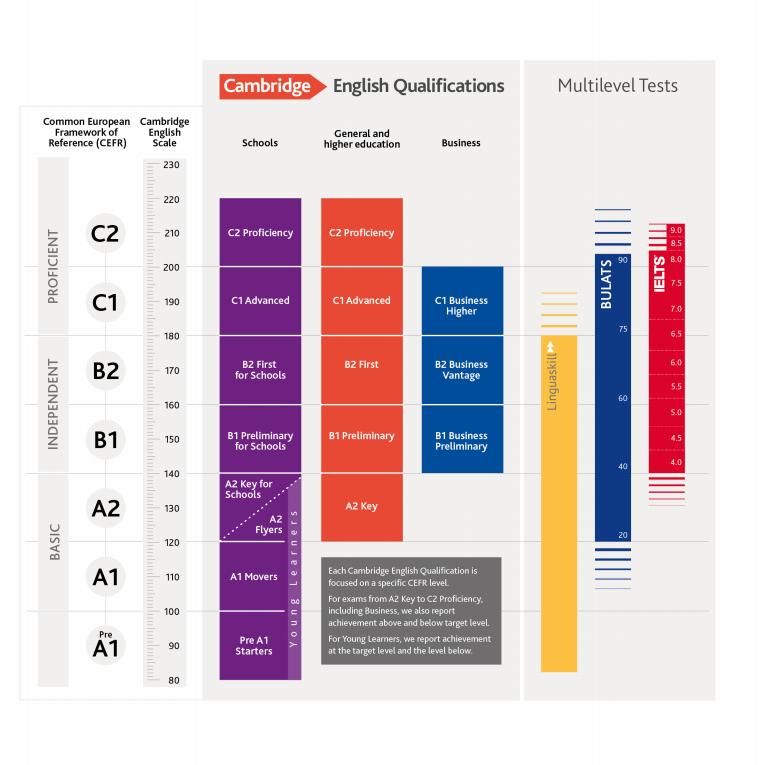 Cambridge Assessment English, cambio de nombre y novedades en los exámenes.