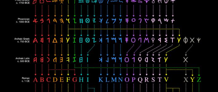 Así han evolucionado las letras del alfabeto.