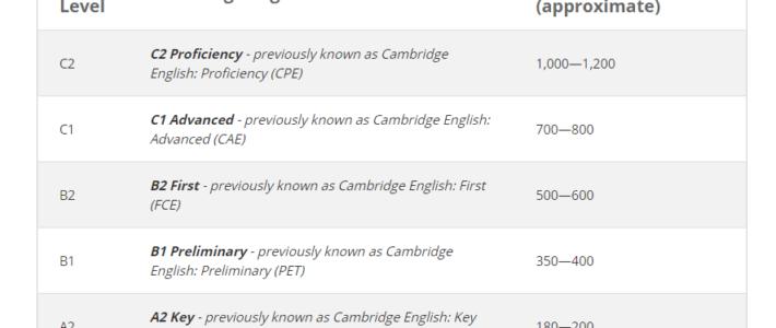 ¿Cuántas horas guiadas se necesitan para aprender un idioma?