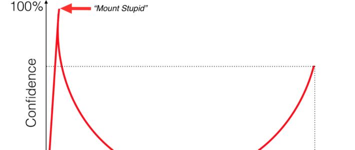 ¿Sabéis lo que es el efecto Dunning-Kruger?